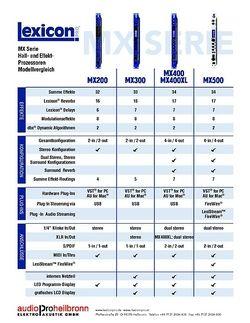 Vergleichstabelle MX Serie