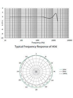 Frequenzbereich