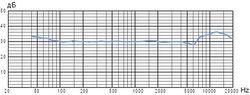 Frequenzdiagramm: Omni-Directional