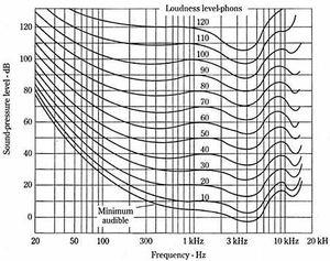 Fletcher Munson curves