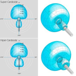 Super and Hyper-cardioid