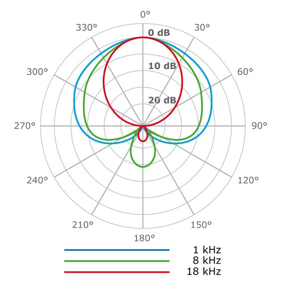 Großmembranmikrofon (Microtech Gefell M930)