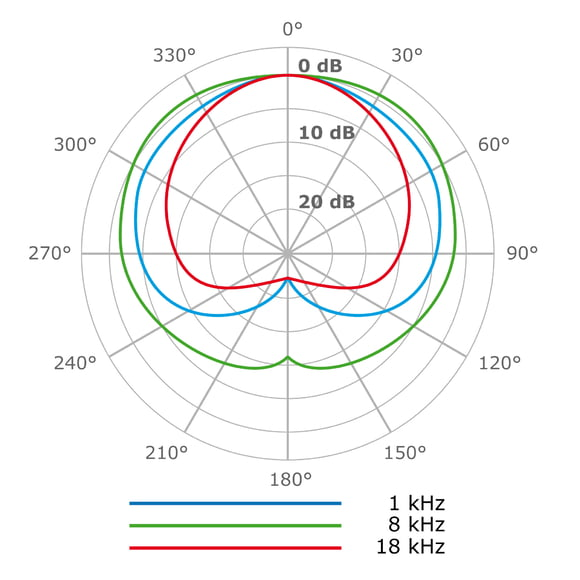 Kleinmembranmikrofon (Microtech Gefell M294)