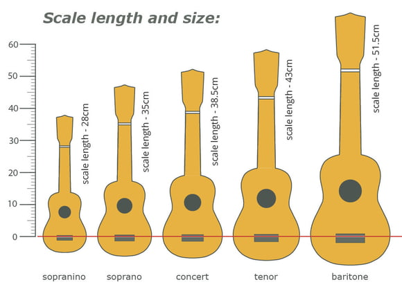thomann online oppaat ukulele scale length and size thomann suomi. Black Bedroom Furniture Sets. Home Design Ideas
